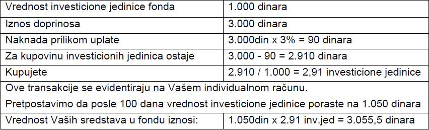 DPF penzija racunanje investione jedinice