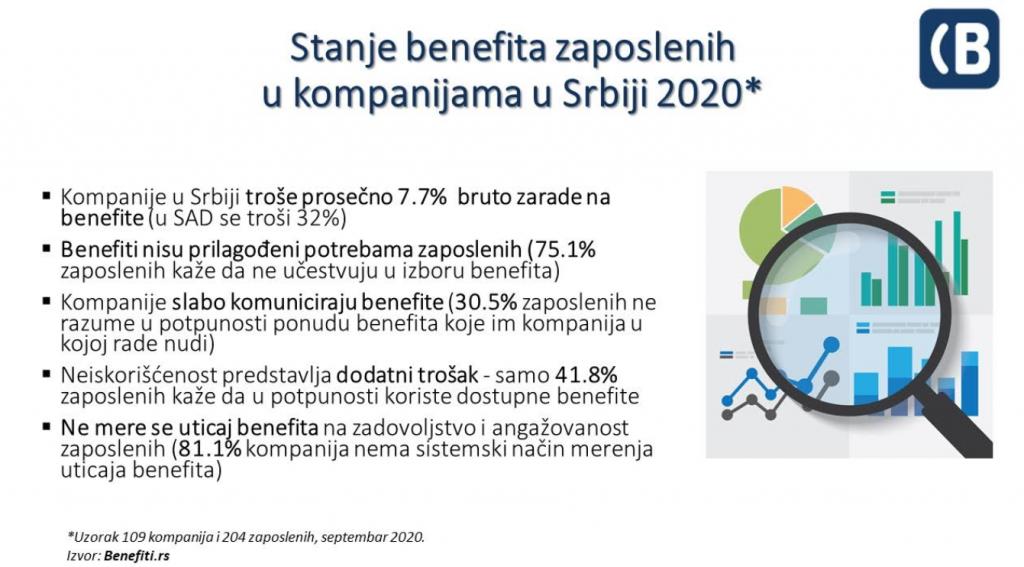 Stanje benefita zaposlenih u kompanijama u Srbiji u 2020
